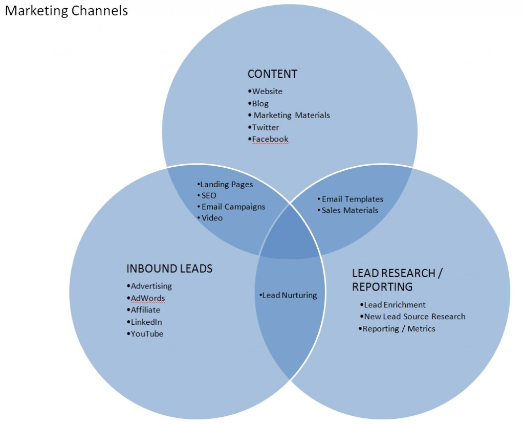 Marketing Channels Venn