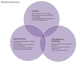 Marketing Objectives Venn