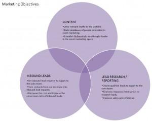 Marketing Objectives Venn